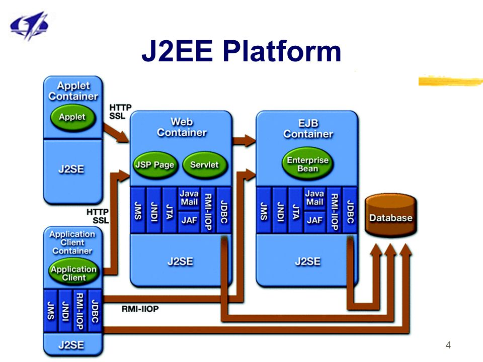 J2ee introduction what is j2ee ppt video for Architecture j2ee
