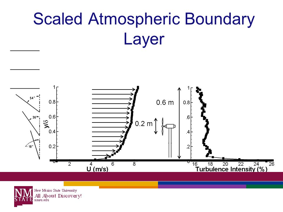 boundary layer From the figure 3 it is evident that the boundary layer is present and changes its shape along the pipe, the boundary changes with position so the flow is say to be developing along the longitudinal axis.