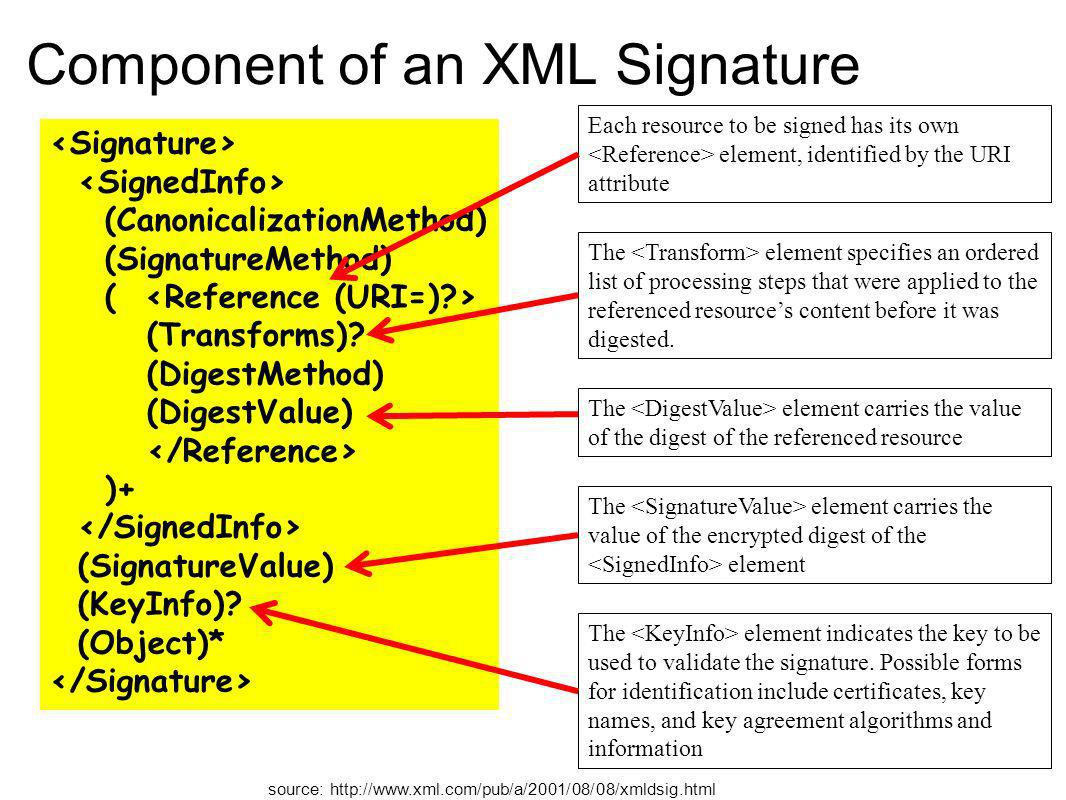 Component of an XML Signature