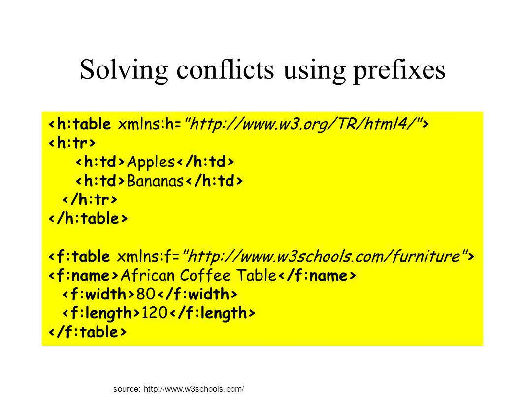 Solving conflicts using prefixes