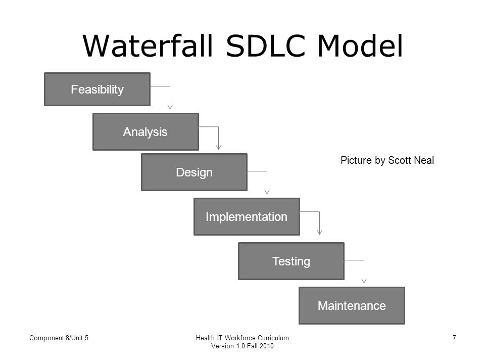 Installation and maintenance of health it systems ppt for Waterfall design model