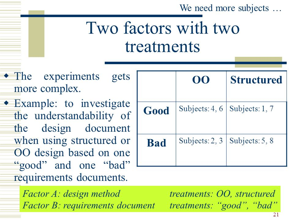 Two factors with two treatments