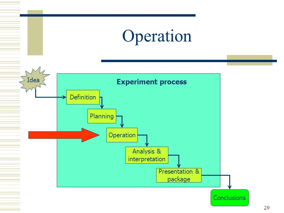 Operation Experiment process Idea Definition Planning Operation