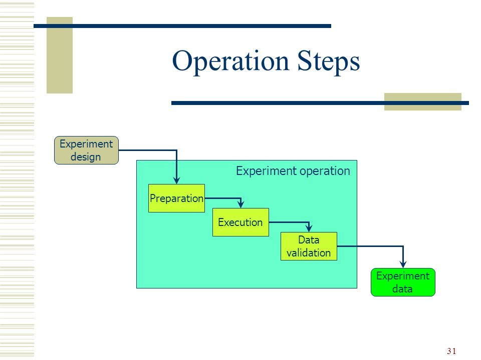 Operation Steps Experiment operation Experiment design Preparation