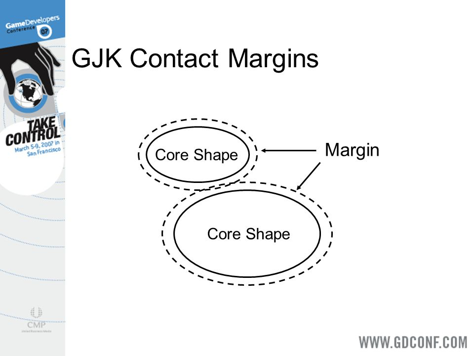GJK Contact Margins Margin Core Shape Core Shape