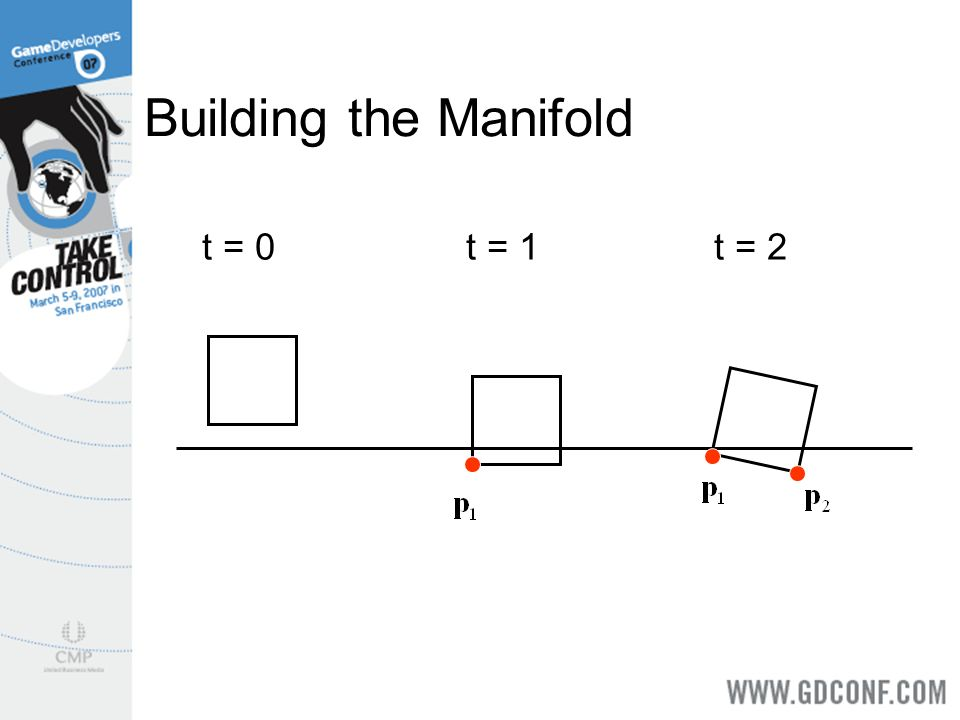 Building the Manifold t = 0 t = 1 t = 2