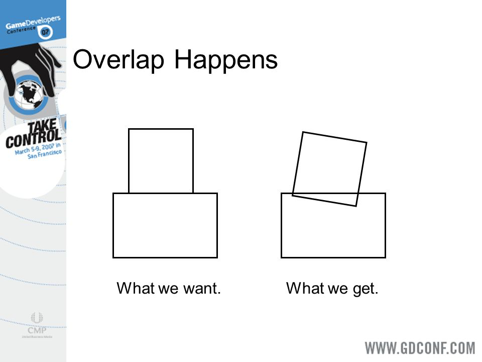 Overlap Happens What we want. What we get.