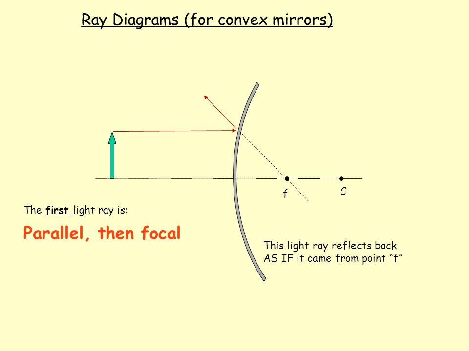 ray diagrams for convex mirrors pdf
