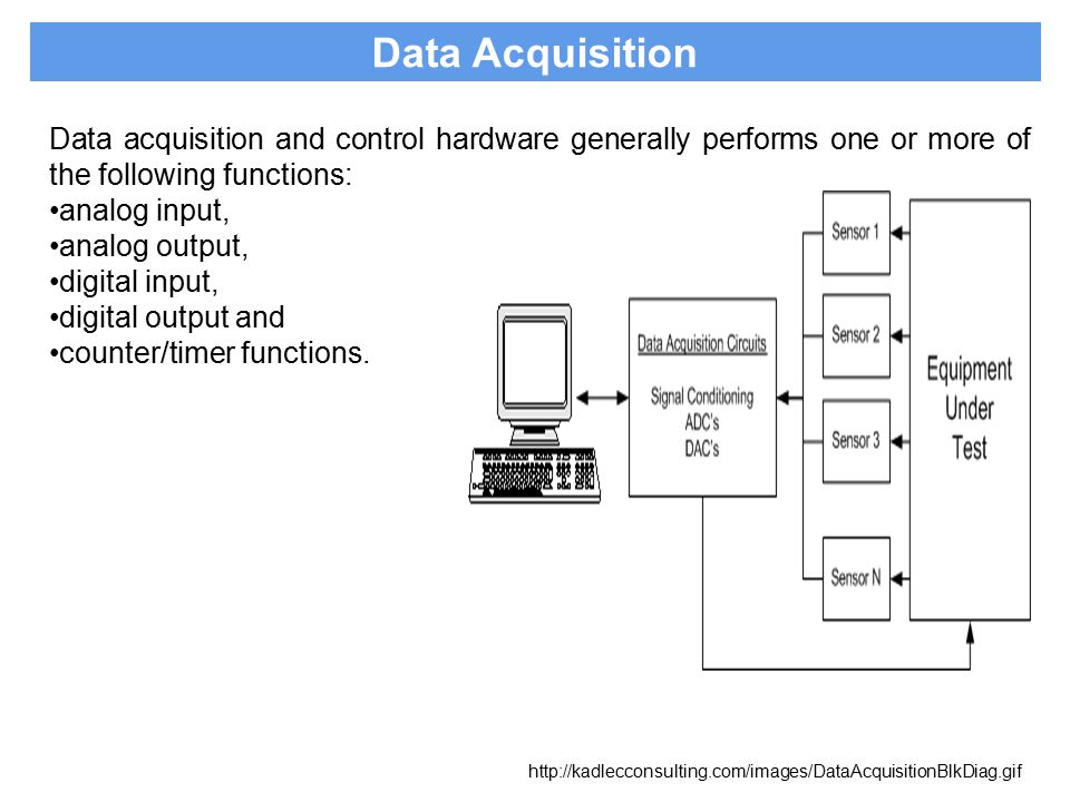 Data Acquisition Hardware Input Circuits : Basics of data acquisition systems ppt video online download