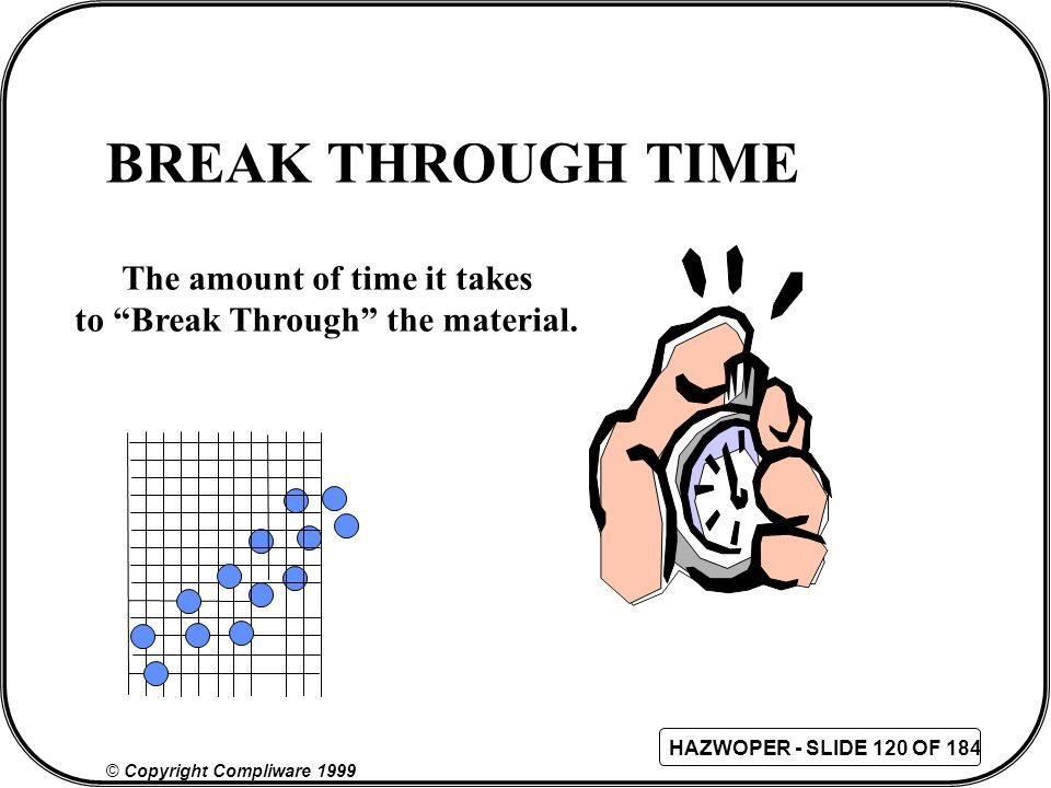 The amount of time it takes to Break Through the material.