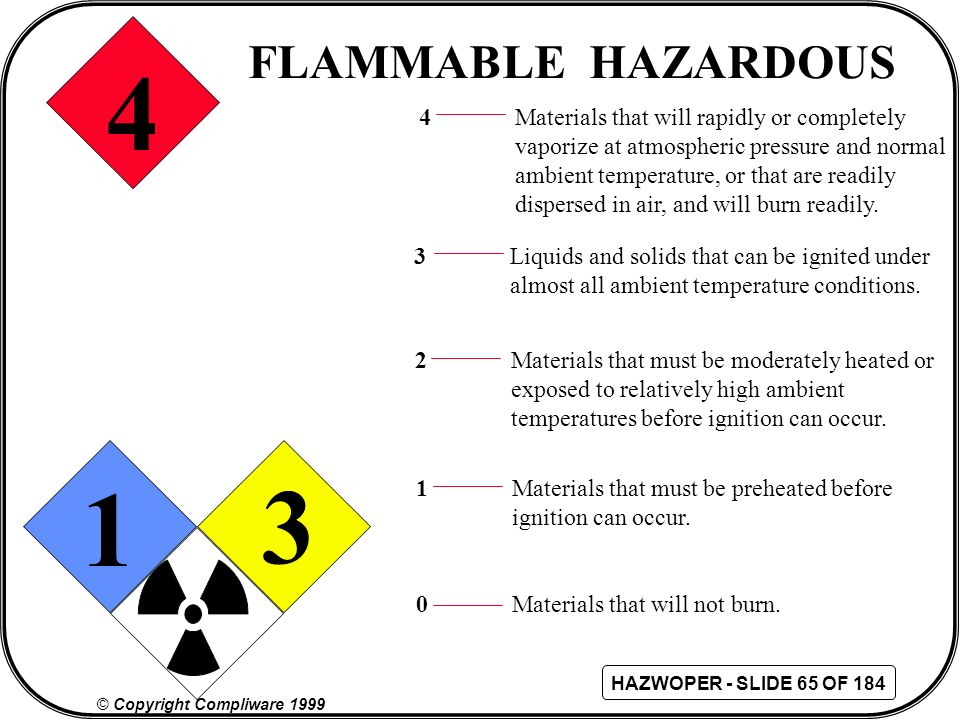 4 1 3 FLAMMABLE HAZARDOUS 4 Materials that will rapidly or completely