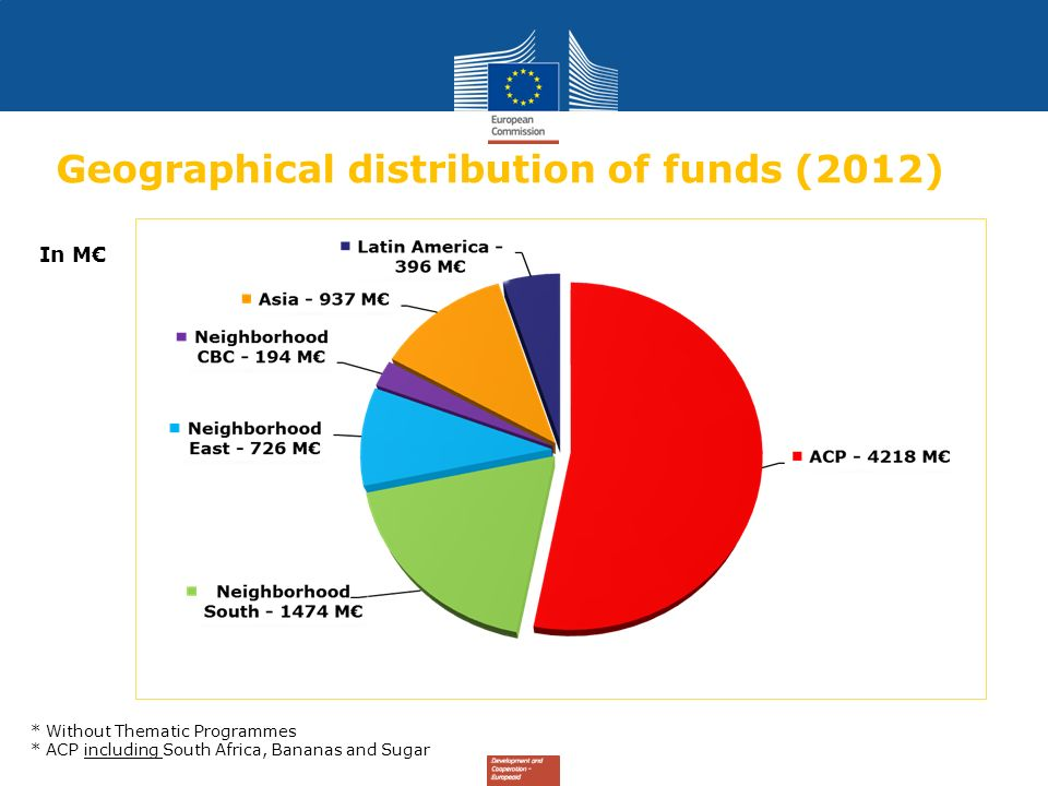 Geographical distribution of funds (2012)