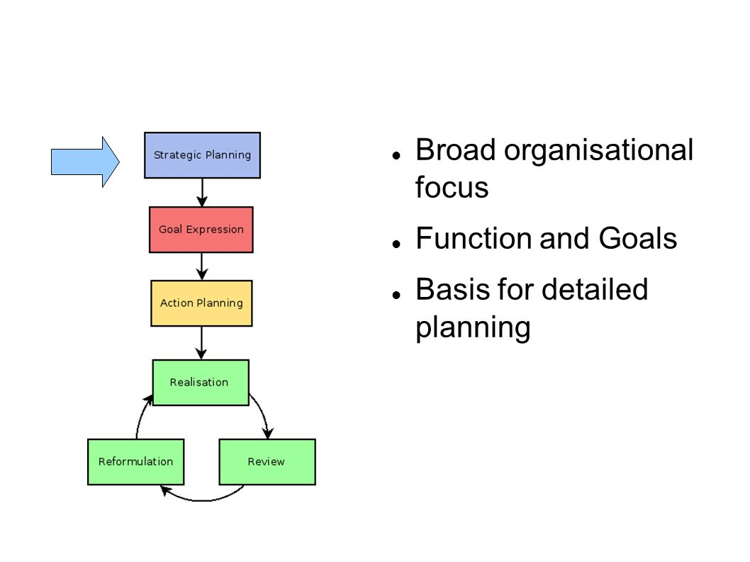 Broad organisational focus Function and Goals