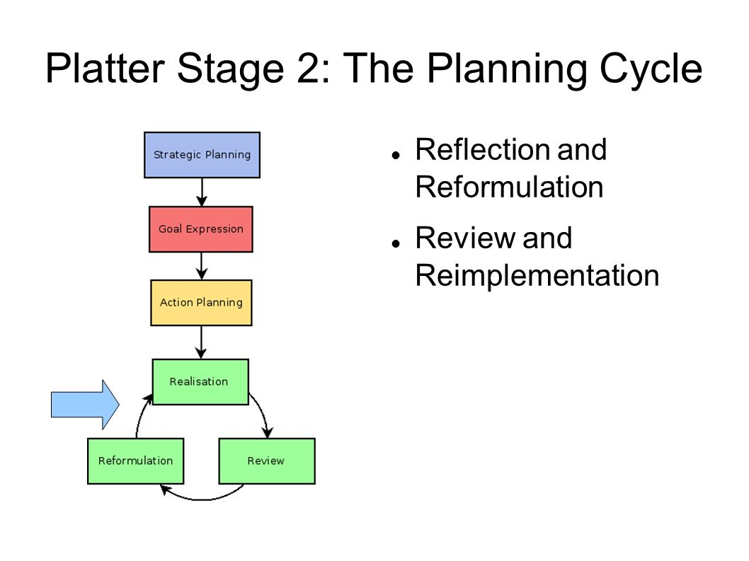 Platter Stage 2: The Planning Cycle