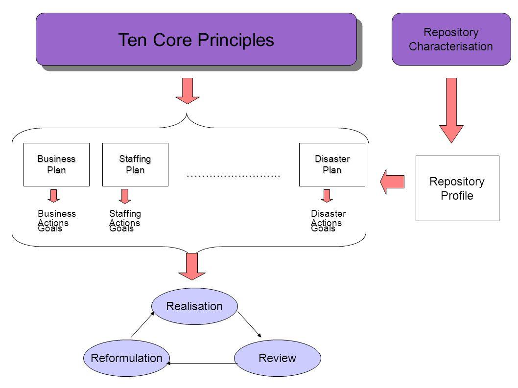 Ten Core Principles .......................... Repository
