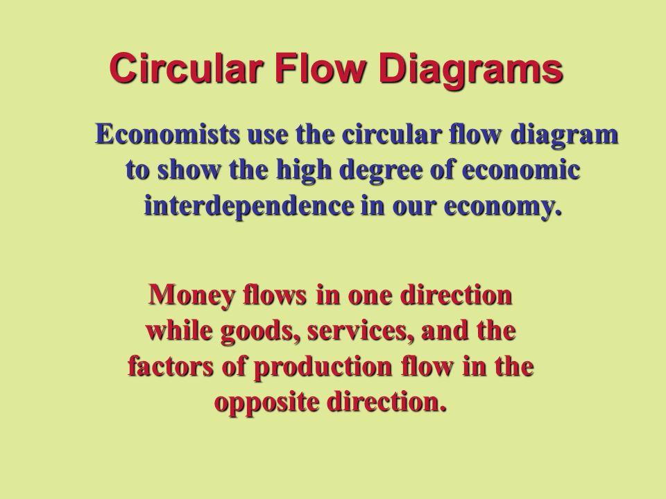 Circular flow diagrams ppt video online download circular flow diagrams ccuart Gallery