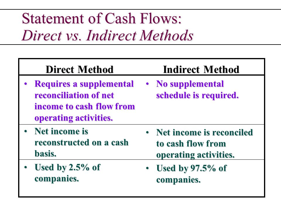 the methods of presenting cash flow from operating activities Statement of cash flows for the year ended december 31, 2015 cash flows from operating activities there are two methods of presenting the cash flow statement- the direct method and the indirect method most of the world uses the direct method, while the us uses primarily the indirect method the international.