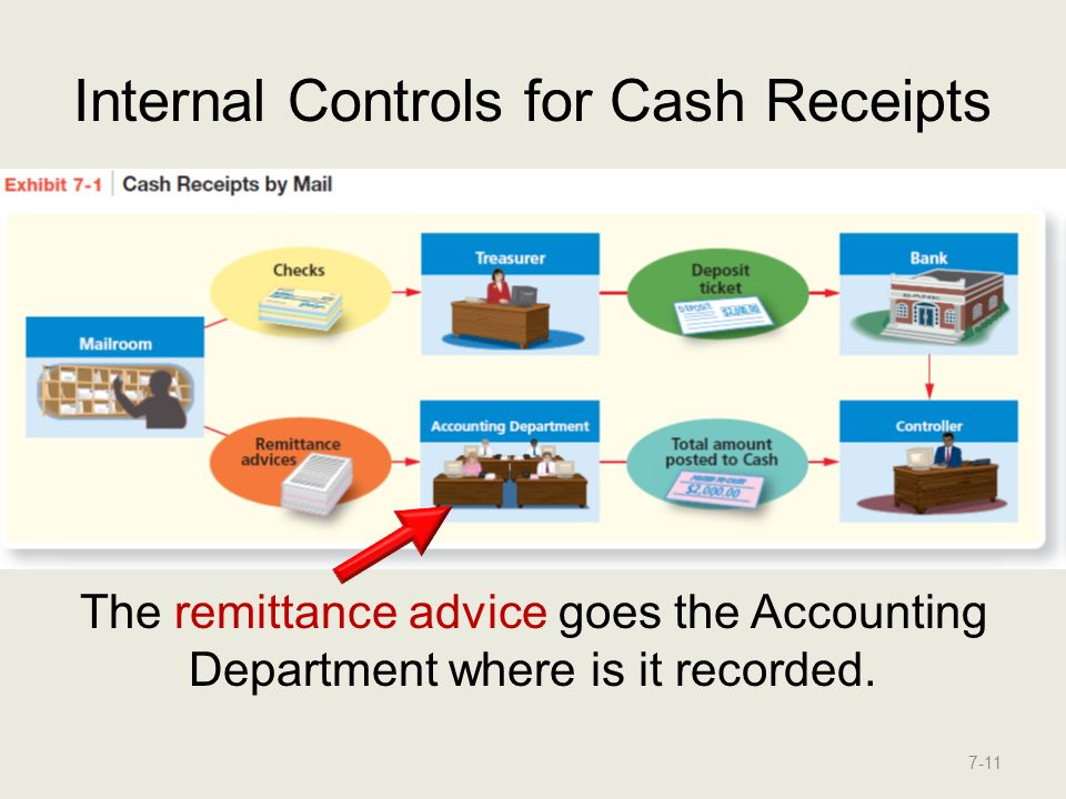 internal control cash receivables midterm You need to have great internal control over your business so that you always know what is going on in every department.
