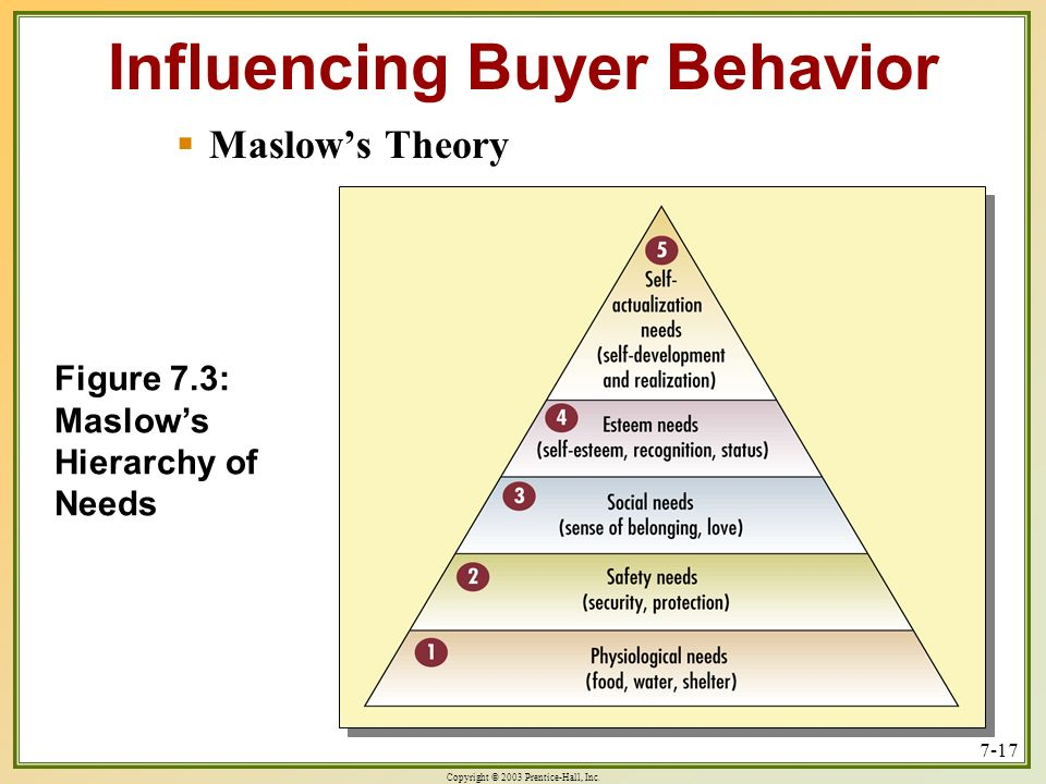 factors influencing buying behavior Social factors influencing consumer behavior that all the members of the reference group share common buying behavior and have a strong influence over each other.