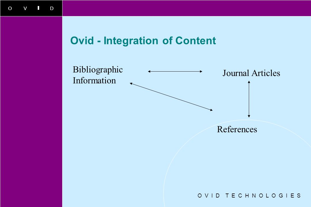 Ovid - Integration of Content