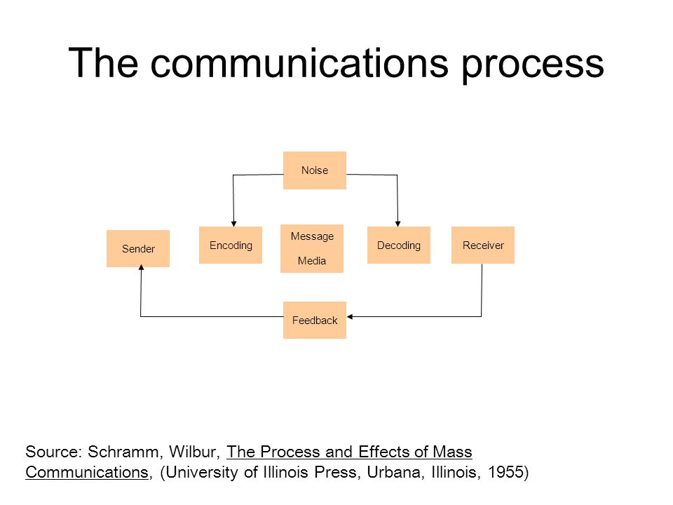 communication is the process of sending Start studying the communication process learn vocabulary, terms, and more with flashcards you are actively involved in sending and receiving messages 2.