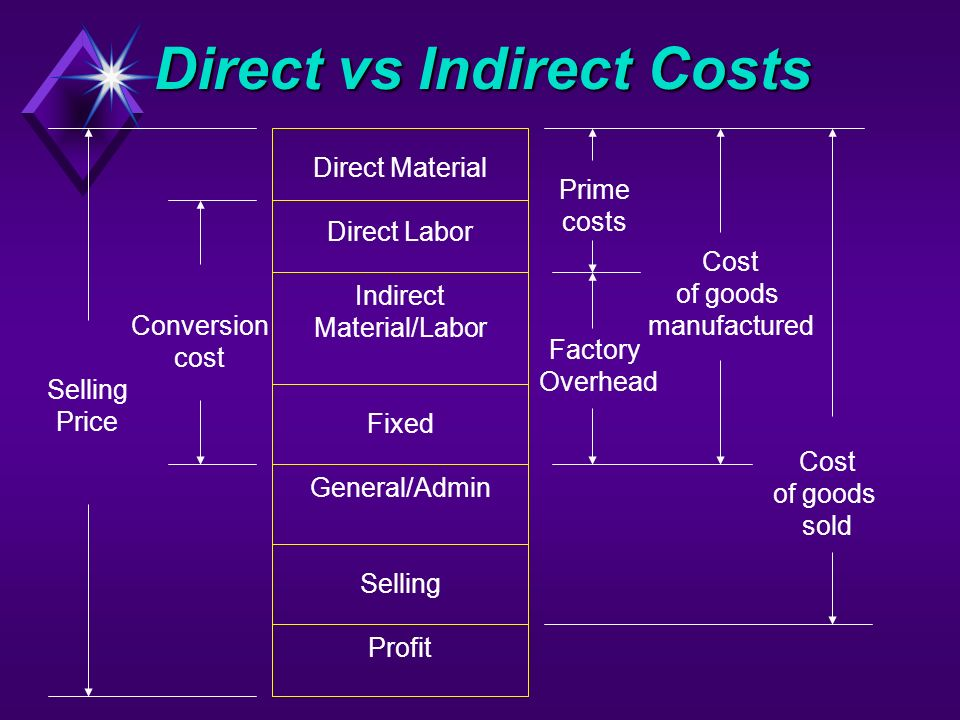 destructors indirect vs direct presentation It's important that you're able to make sure you are reading feedback correctly and that means learning the difference between direct and indirect feedback.