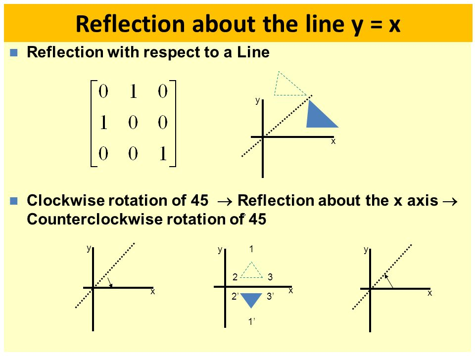 how to find the line of reflection
