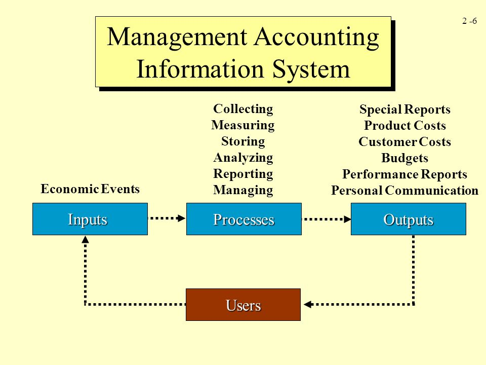 Basic Management Accounting Concepts  Ppt Video Online. Affordable Luxury Sedans Stanford Evening Mba. Building Your Brand Online Sql Server Storage. Cost For Bariatric Surgery Co Location Prices. Post Naval Graduate School 7 Brothers Moving. Degrees Needed To Be A Social Worker. Bankruptcy Attorneys In Orlando. Network Nightmare Wan Simulator. American Italian Dictionary Pc Domain Name