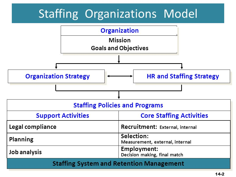 staff management system Set kpis and use our performance review template with your staff to keep them motivated and their skills current review staff performance keep employees focused you should use the performance management section of our hr template to embed the process in your business.
