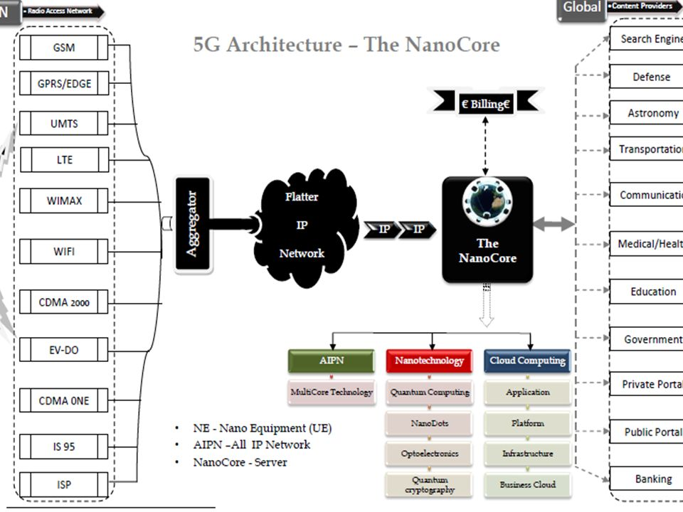 5g technology architecture. 10 5g network refrence model 5g technology architecture o