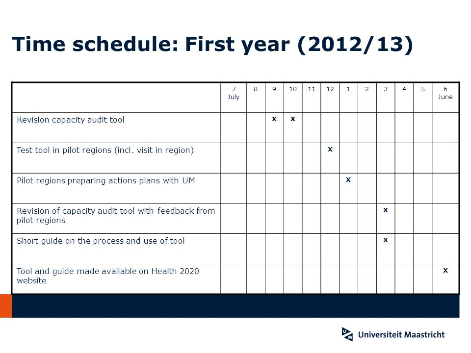Time schedule: First year (2012/13)