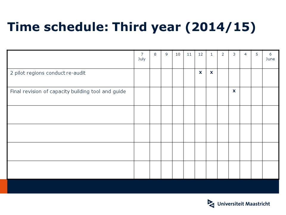 Time schedule: Third year (2014/15)