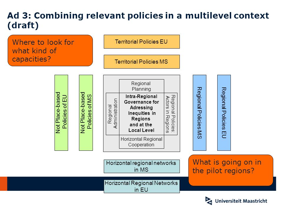 Ad 3: Combining relevant policies in a multilevel context (draft)