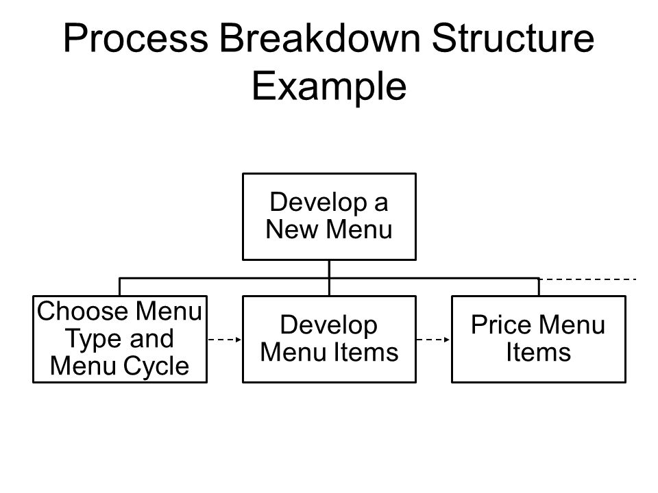 steps of work breakdown system Copyright © 2000 artemis management systems creating the work breakdown structure step, task, and work package copyright © 2000 artemis management systems.