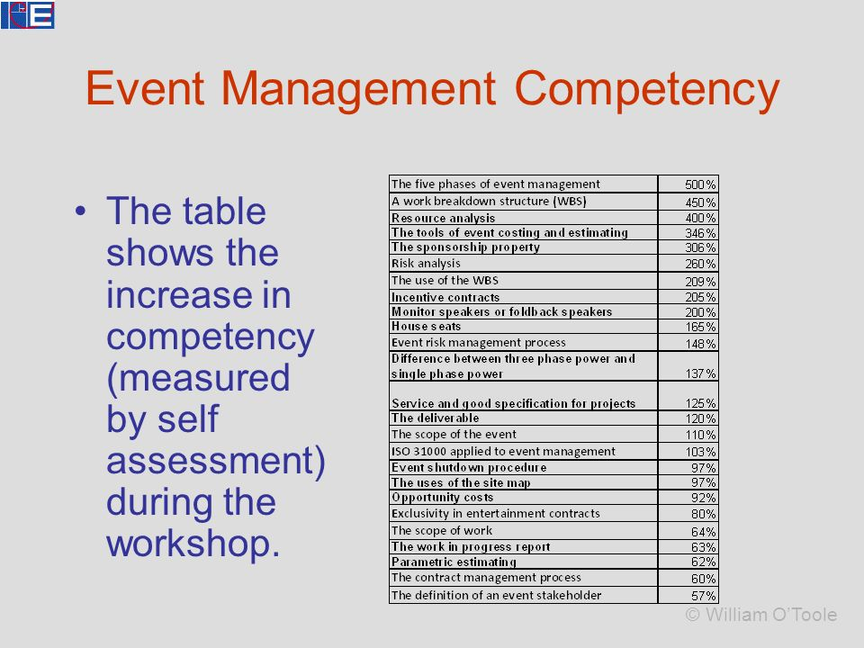 self management competency essay Personal development covers activities that improve awareness and identity,  develop talents  not limited to self-help, the concept involves formal and  informal activities for developing others in roles such as  either through a  personal competency (such as the alleged skill of certain managers in  developing the potential of.