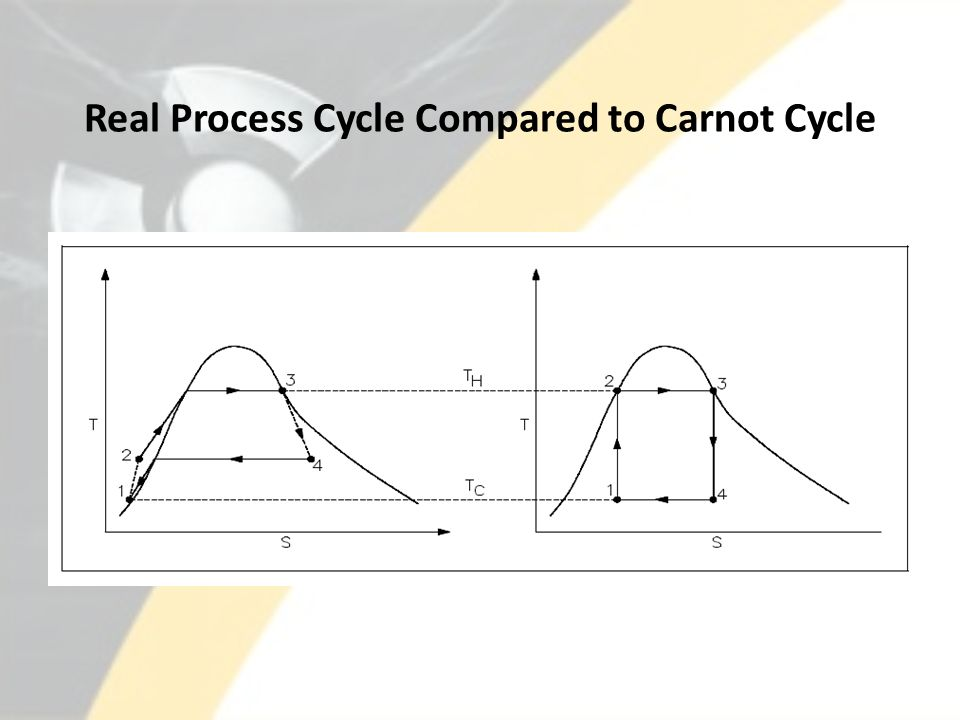 Real Process Cycle Compared to Carnot Cycle