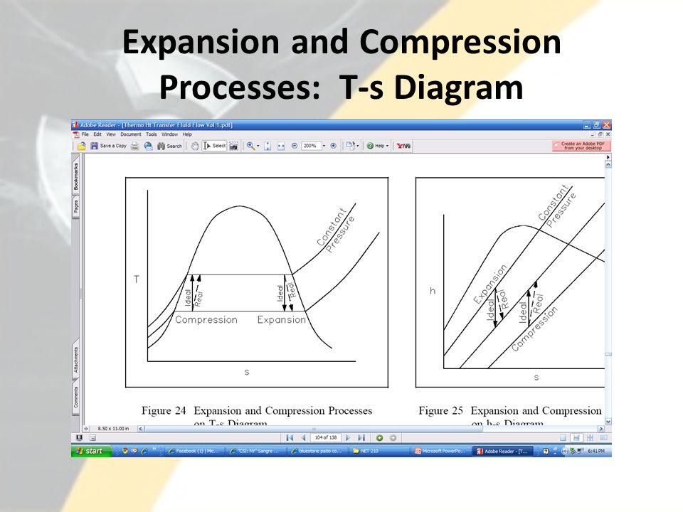 Expansion and Compression Processes: T-s Diagram