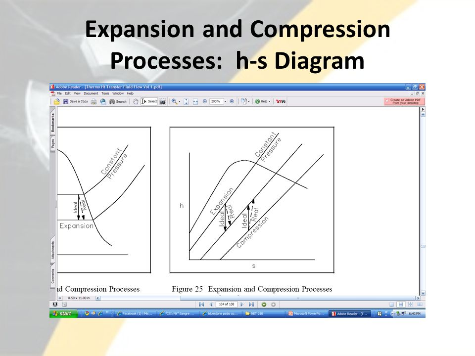 Expansion and Compression Processes: h-s Diagram