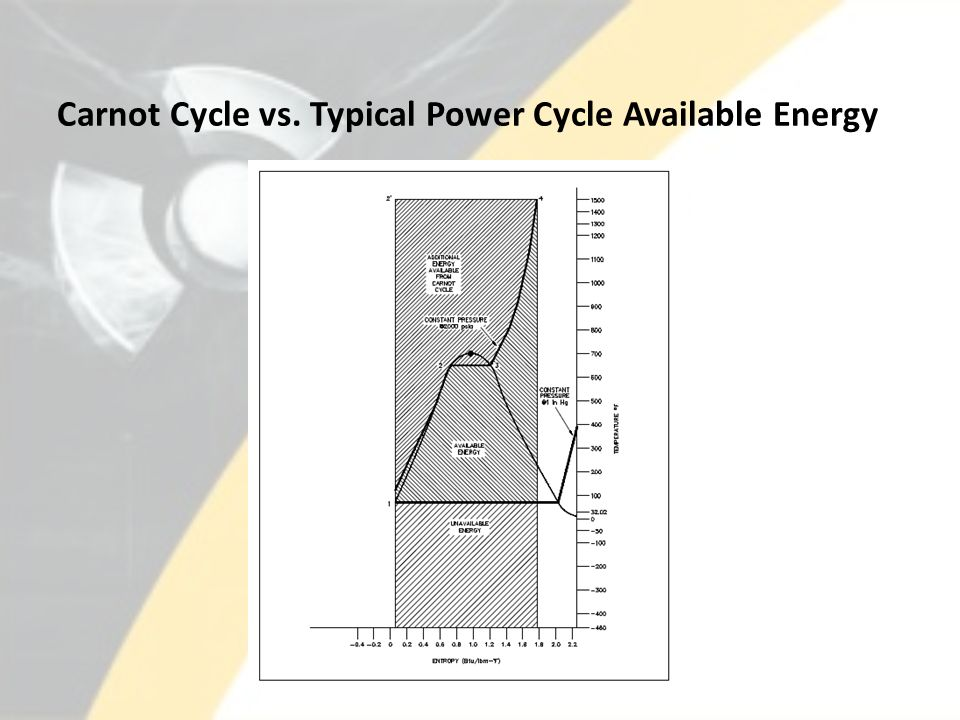 Carnot Cycle vs. Typical Power Cycle Available Energy