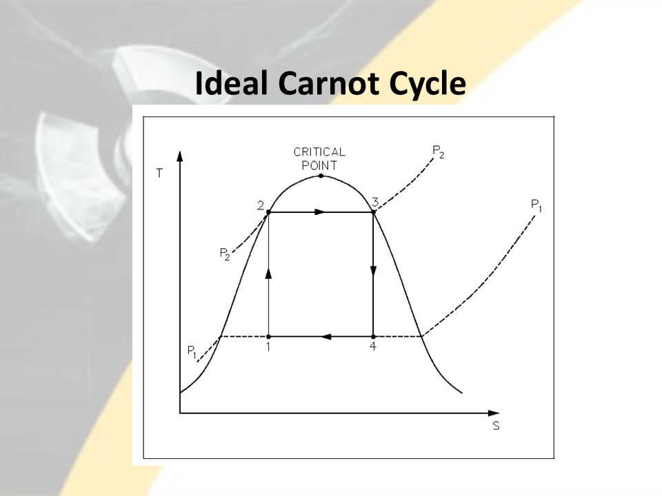 Ideal Carnot Cycle