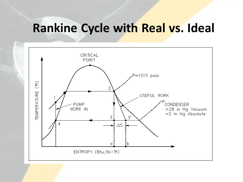 Rankine Cycle with Real vs. Ideal