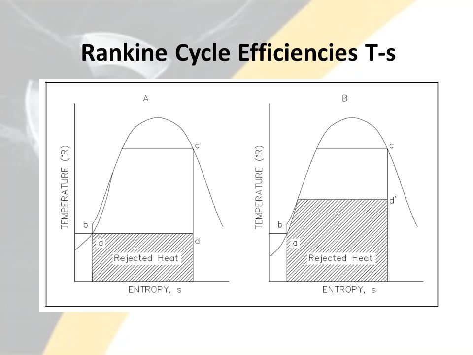 Rankine Cycle Efficiencies T-s