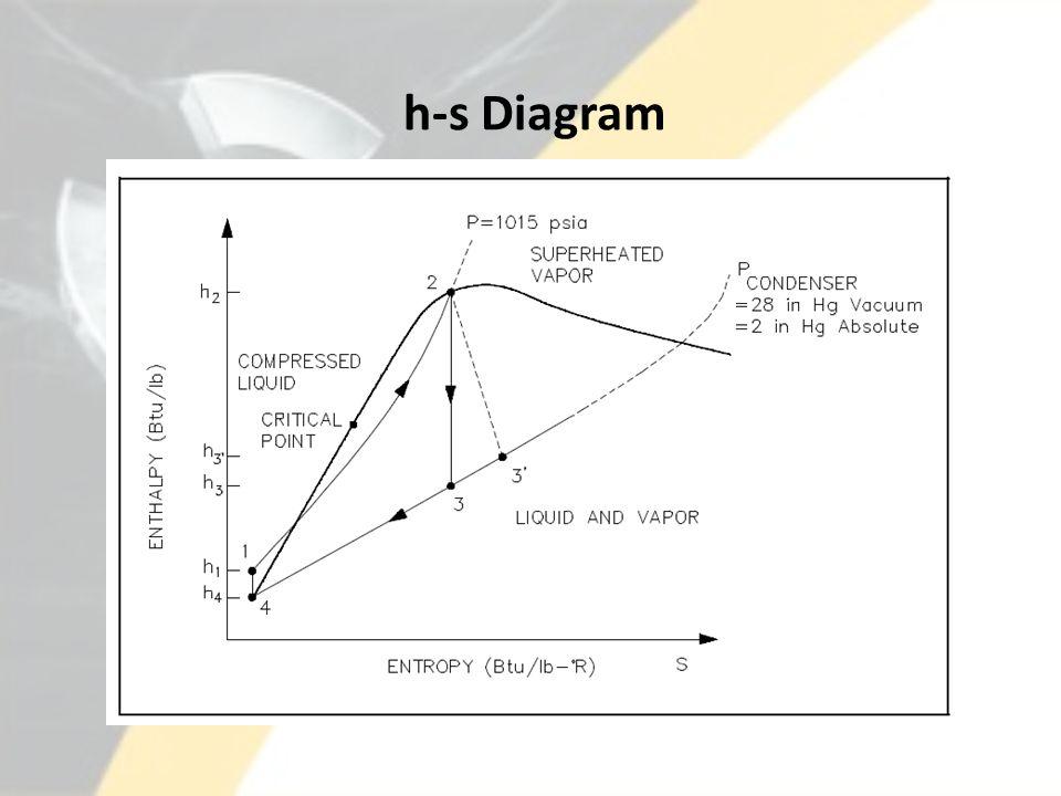 h-s Diagram