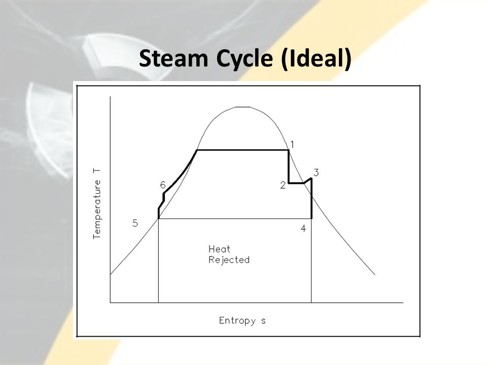 Steam Cycle (Ideal)