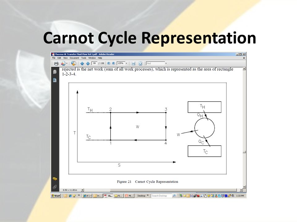 Carnot Cycle Representation
