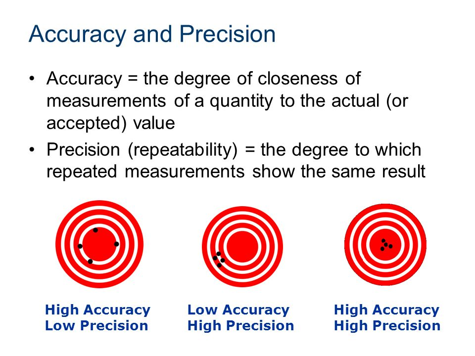 precision and accuracy are a necessity in the field of science The figure below illustrates the meaning of accuracy and precision they are both important statistical indicators and regularly used for assessing the effectiveness of sampling operations their correct interpretation can greatly assist in identifying problem areas and applying appropriate corrective actions as necessary.