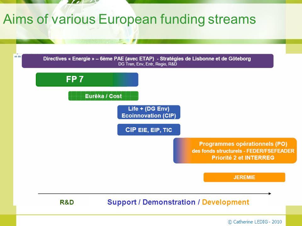 Aims of various European funding streams