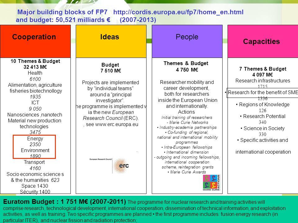 Cooperation Ideas Capacities