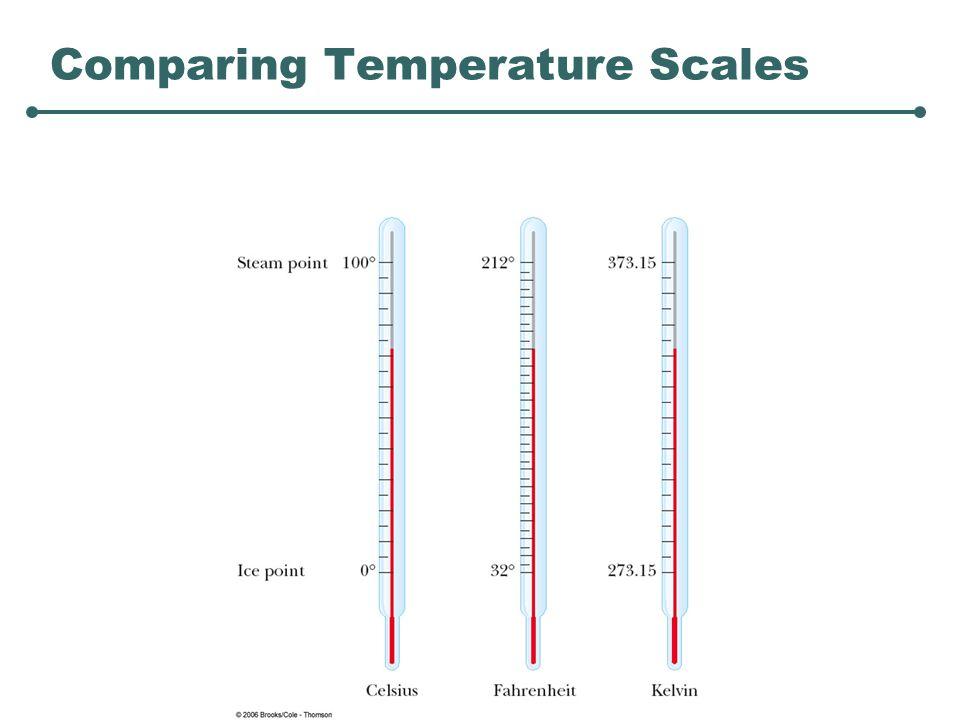 Ideal Room Temperature In Fahrenheit