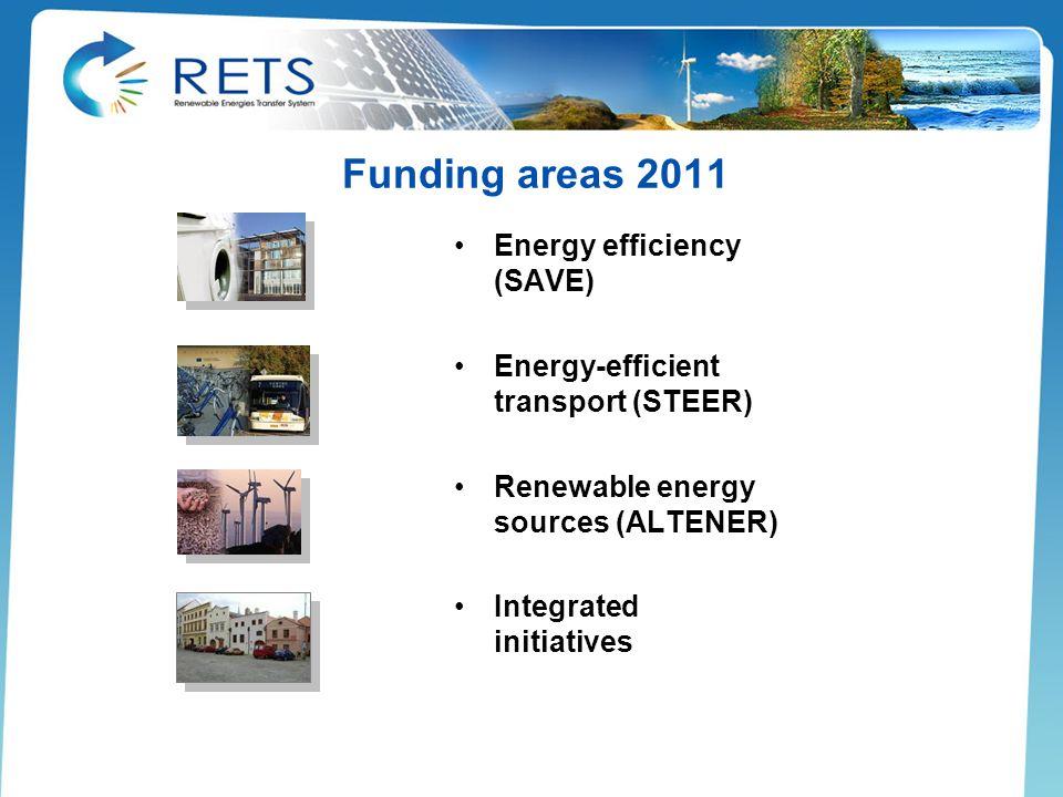 Funding areas 2011 Energy efficiency (SAVE)
